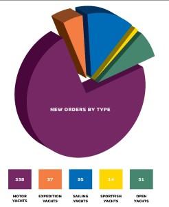 2014艇種別SuperYachtの生産艇数